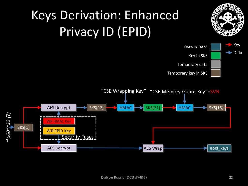 Keys Derivation: Enhanced Privacy ID (EPID) AES...
