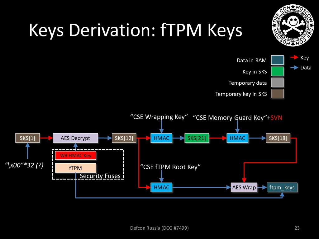Keys Derivation: fTPM Keys AES Decrypt SKS[12] ...