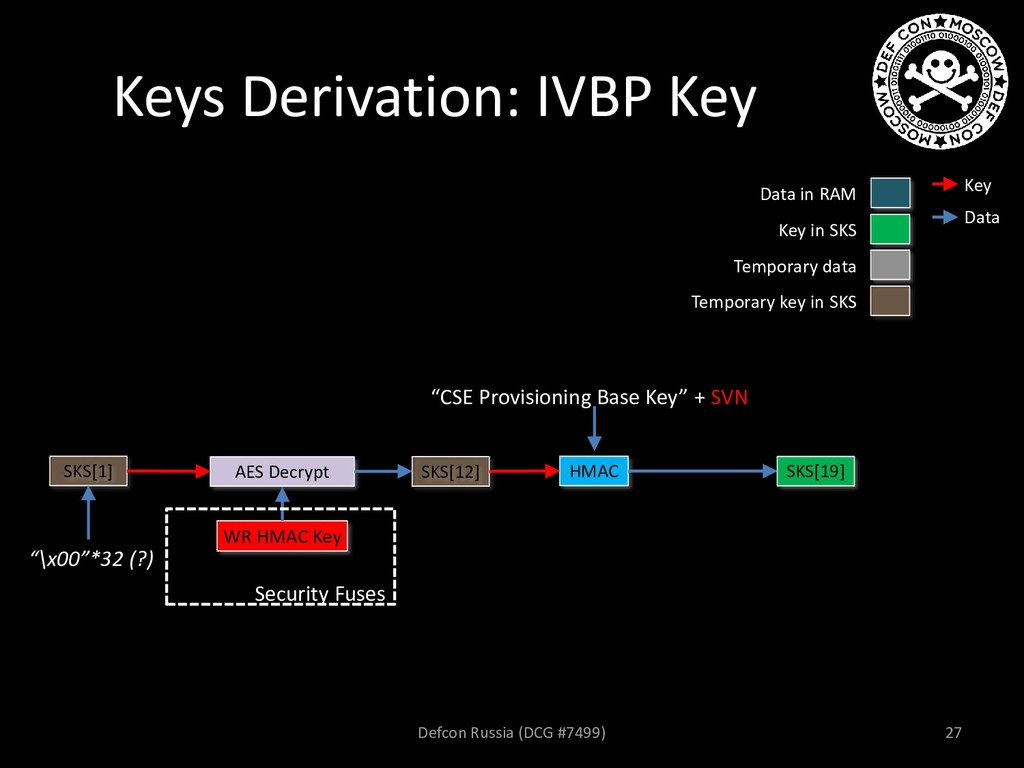 Keys Derivation: IVBP Key AES Decrypt SKS[12] W...