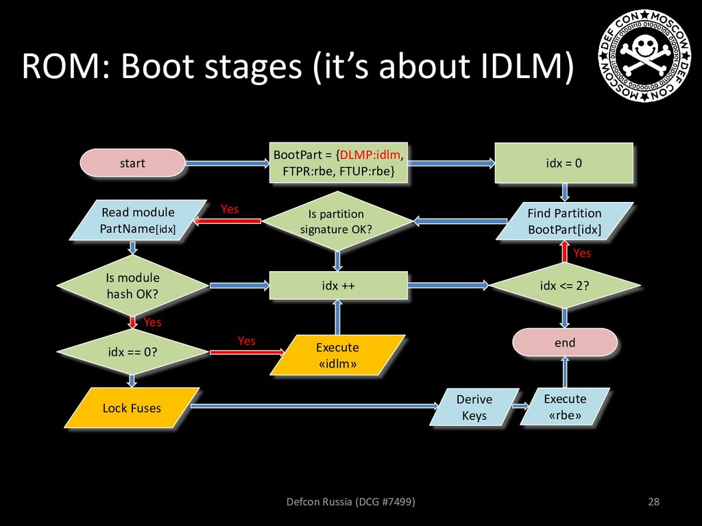 ROM: Boot stages (it's about IDLM) start Is par...
