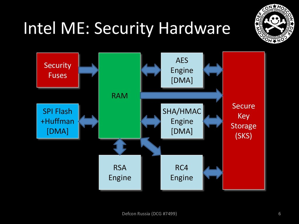 Intel ME: Security Hardware AES Engine [DMA] SH...