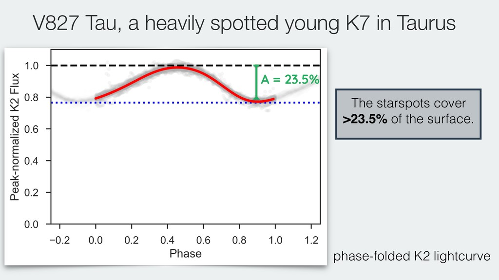 V827 Tau, a heavily spotted young K7 in Taurus ...