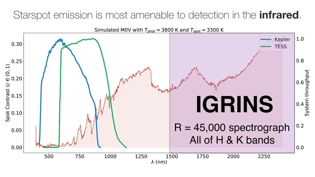 Starspot emission is most amenable to detection...