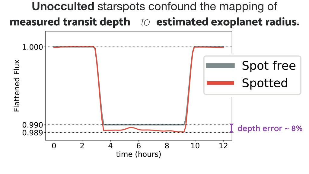 Unocculted starspots confound the mapping of   ...