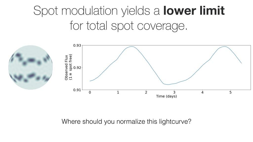 Spot modulation yields a lower limit for total ...