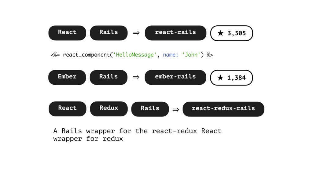 React Redux react-redux-rails Rails 㱺 A Rails w...