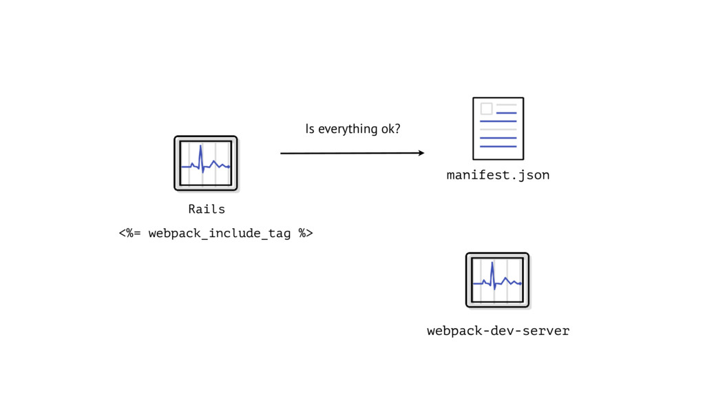 Rails Is everything ok? <%= webpack_include_tag...