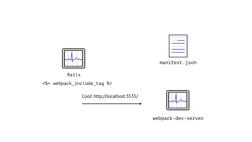 Rails Cool! http://localhost:3535/ <%= webpack_...