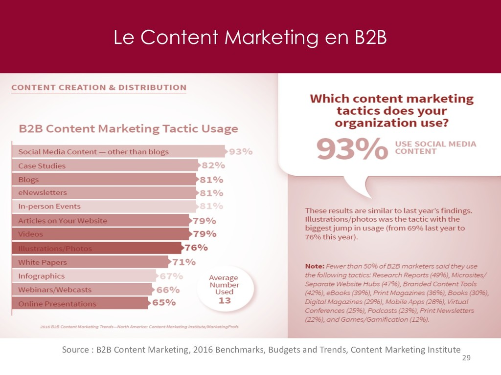 Le Content Marketing en B2B 29 Source : B2B Con...
