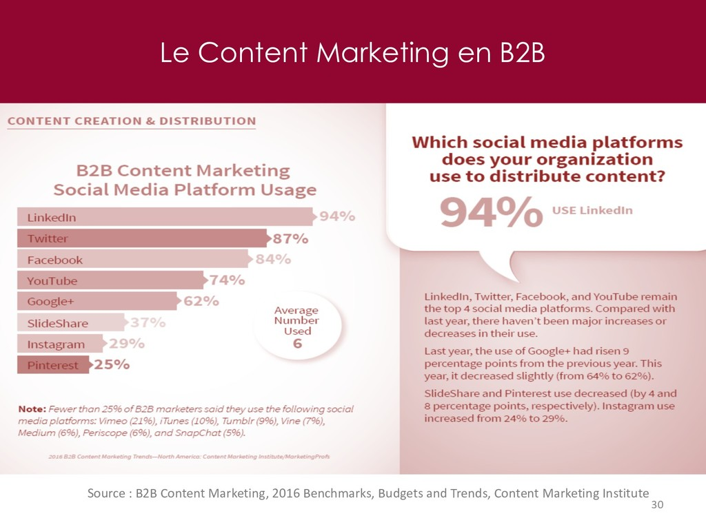 Le Content Marketing en B2B 30 Source : B2B Con...