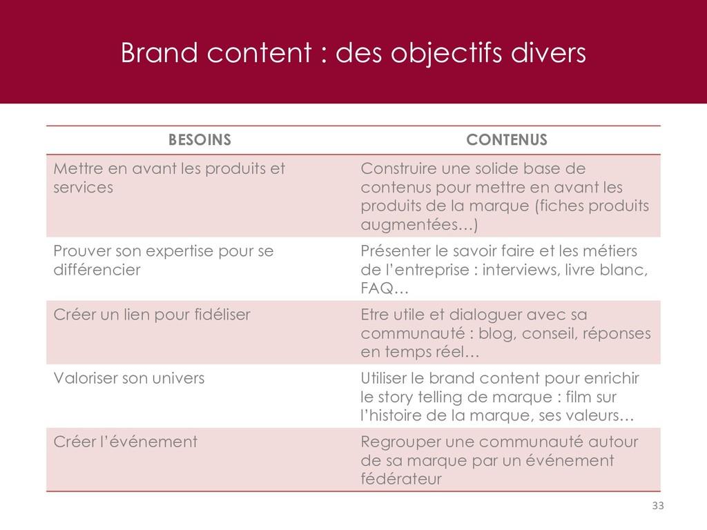Brand content : des objectifs divers 33 BESOINS...