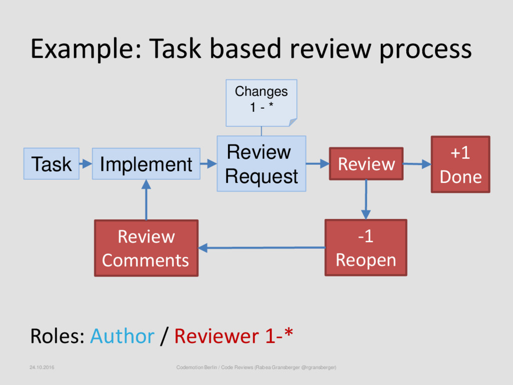 Example: Task based review process Roles: Autho...