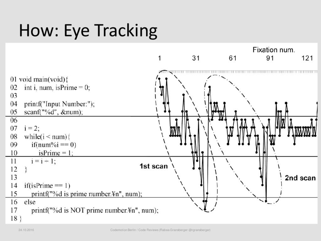 How: Eye Tracking 24.10.2016 Codemotion Berlin ...