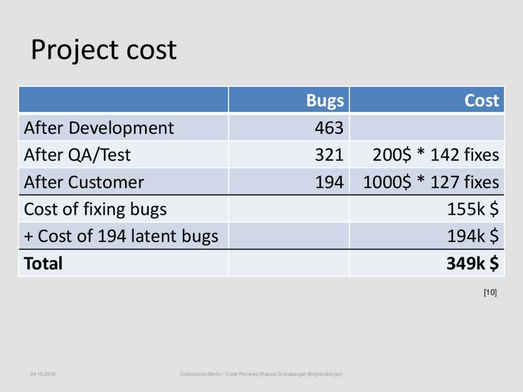Project cost [10] Bugs Cost After Development 4...