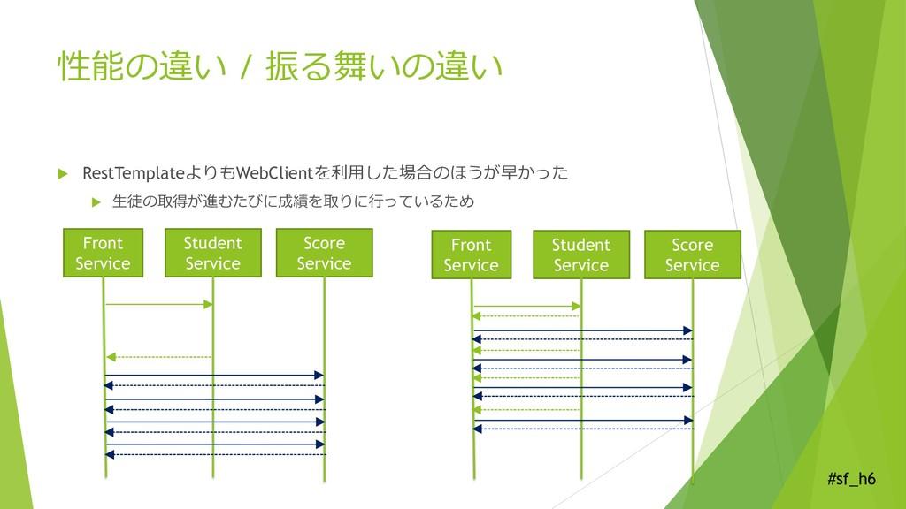 #sf_h6 性能の違い / 振る舞いの違い  RestTemplateよりもWebClie...