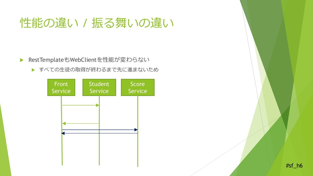 #sf_h6 性能の違い / 振る舞いの違い  RestTemplateもWebClient...