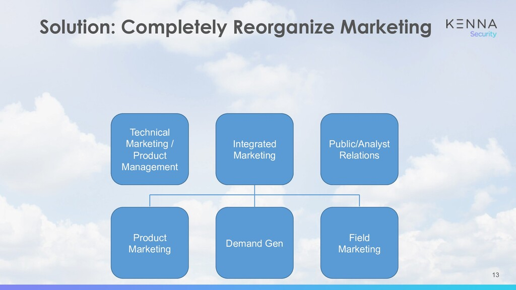 13 Solution: Completely Reorganize Marketing Pr...
