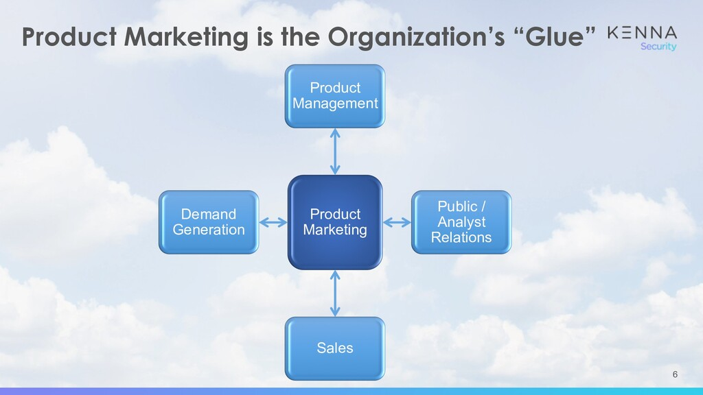 """6 Product Marketing is the Organization's """"Glue..."""