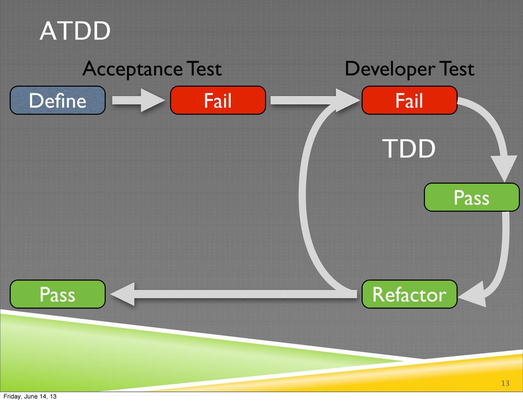 ATDD 13 Define Fail Fail Refactor Pass Pass Acce...