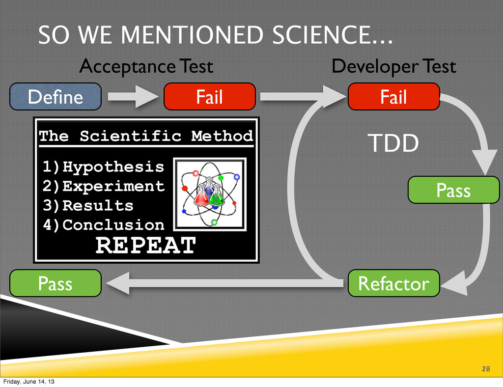 26 SO WE MENTIONED SCIENCE... 12 Define Fail Fai...