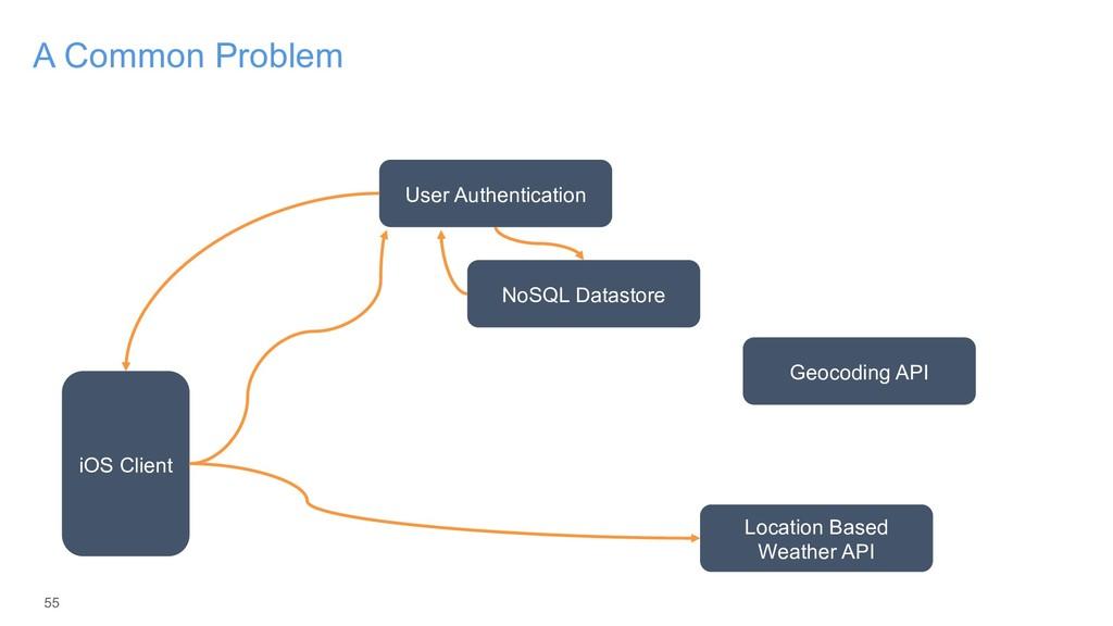 55 A Common Problem iOS Client User Authenticat...