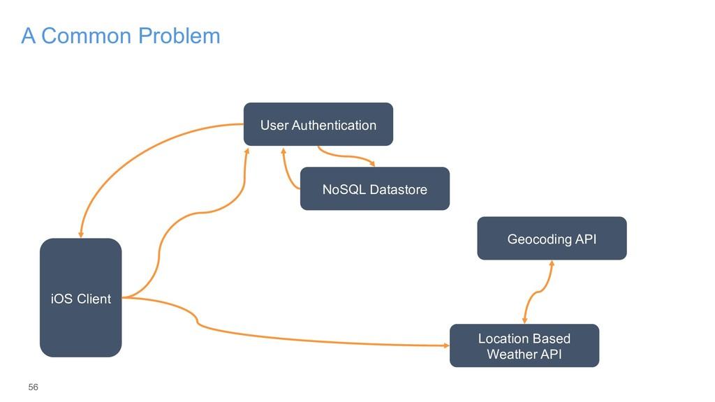56 A Common Problem iOS Client User Authenticat...