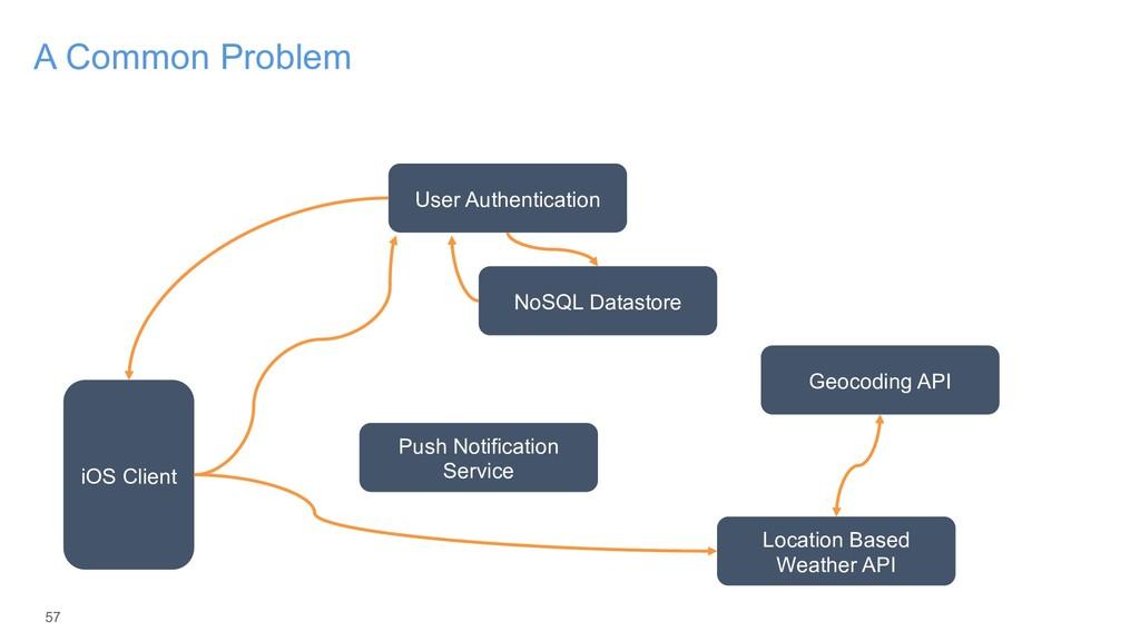 57 A Common Problem iOS Client User Authenticat...