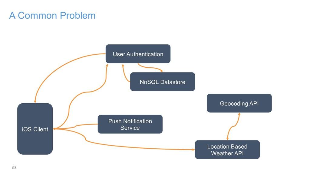 58 A Common Problem iOS Client User Authenticat...