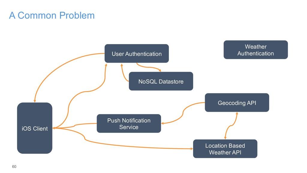 60 A Common Problem iOS Client User Authenticat...