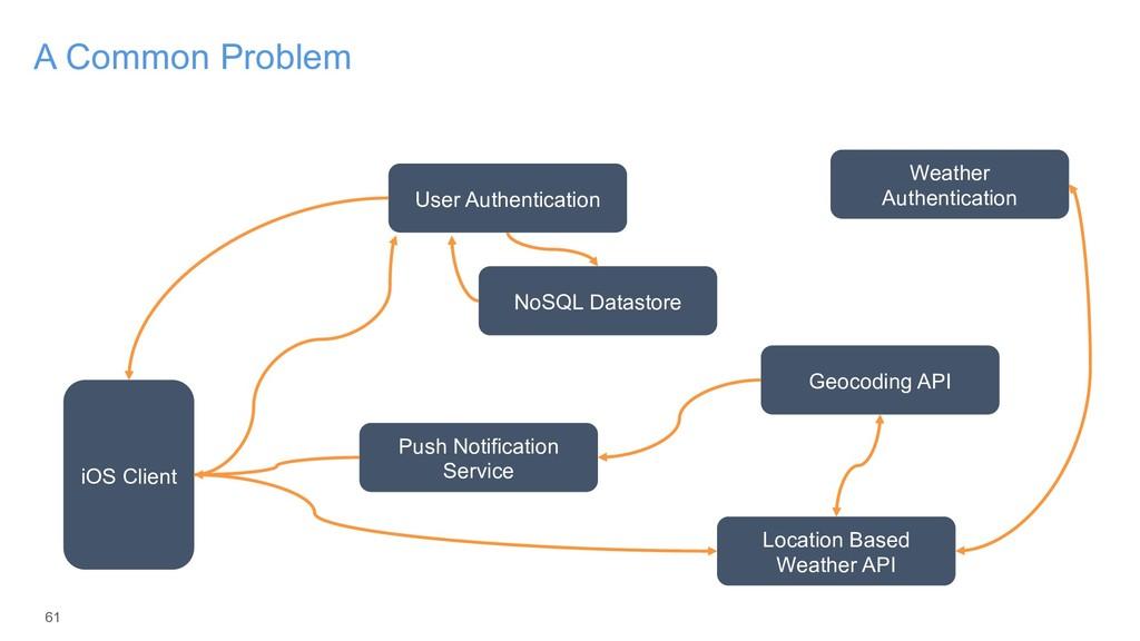 61 A Common Problem iOS Client User Authenticat...
