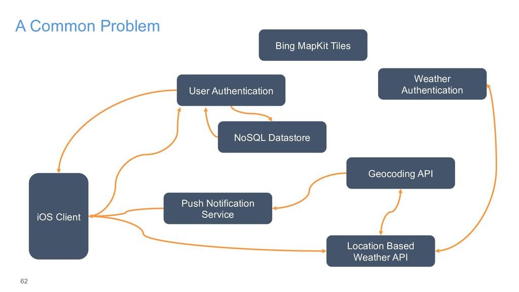 62 A Common Problem iOS Client User Authenticat...