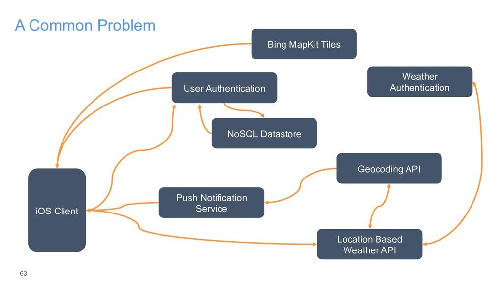 63 A Common Problem iOS Client User Authenticat...