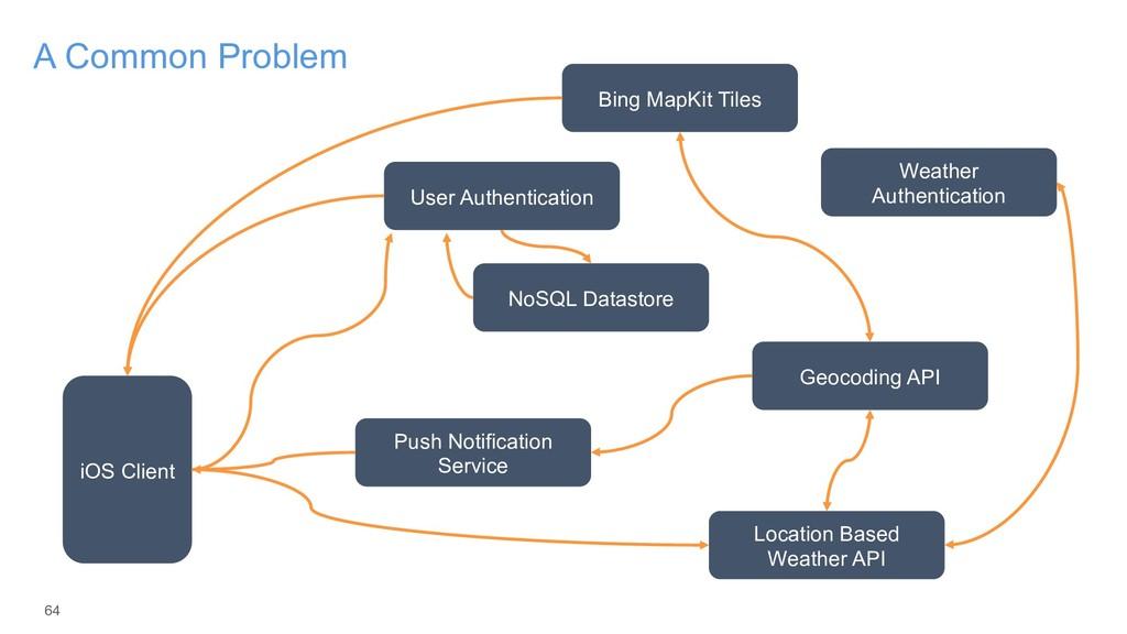 64 A Common Problem iOS Client User Authenticat...