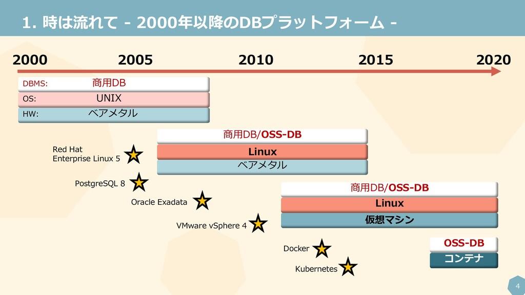 4 時は流れて - 2000年以降のDBプラットフォーム - 2000 2020 2010 2...