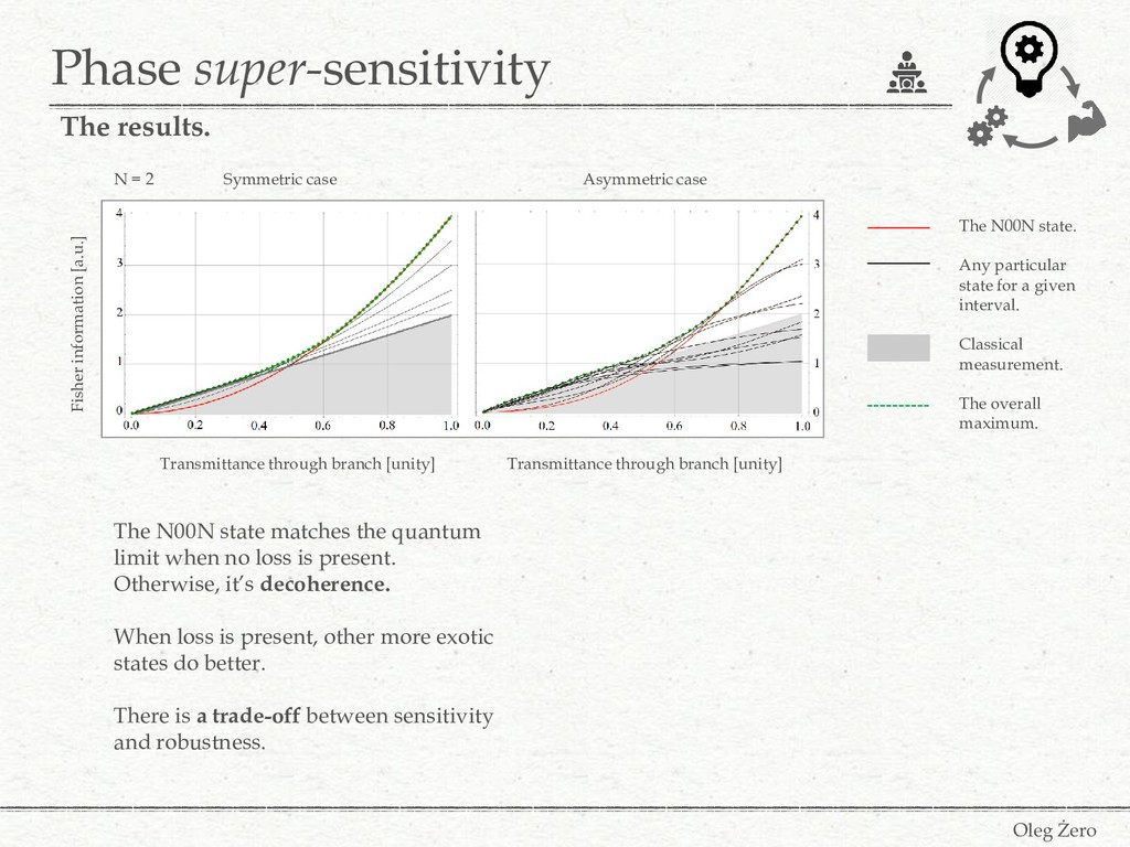 Phase super-sensitivity Oleg Żero The results. ...