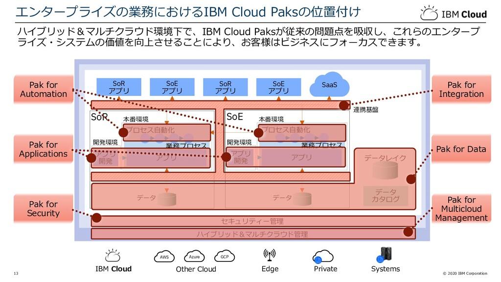 © 2020 IBM Corporation 13 ハイブリッド&マルチクラウド管理 セキュリ...