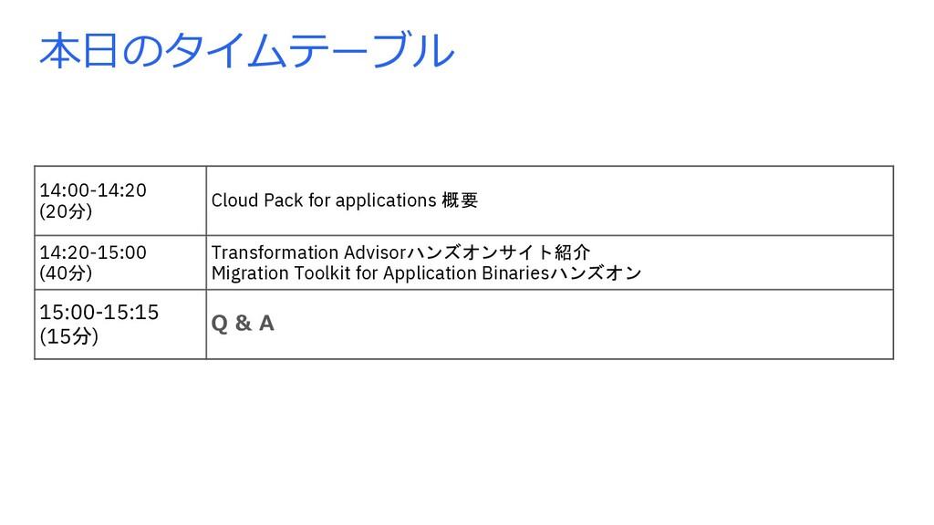 本⽇のタイムテーブル 14:00-14:20 (20分) Cloud Pack for app...
