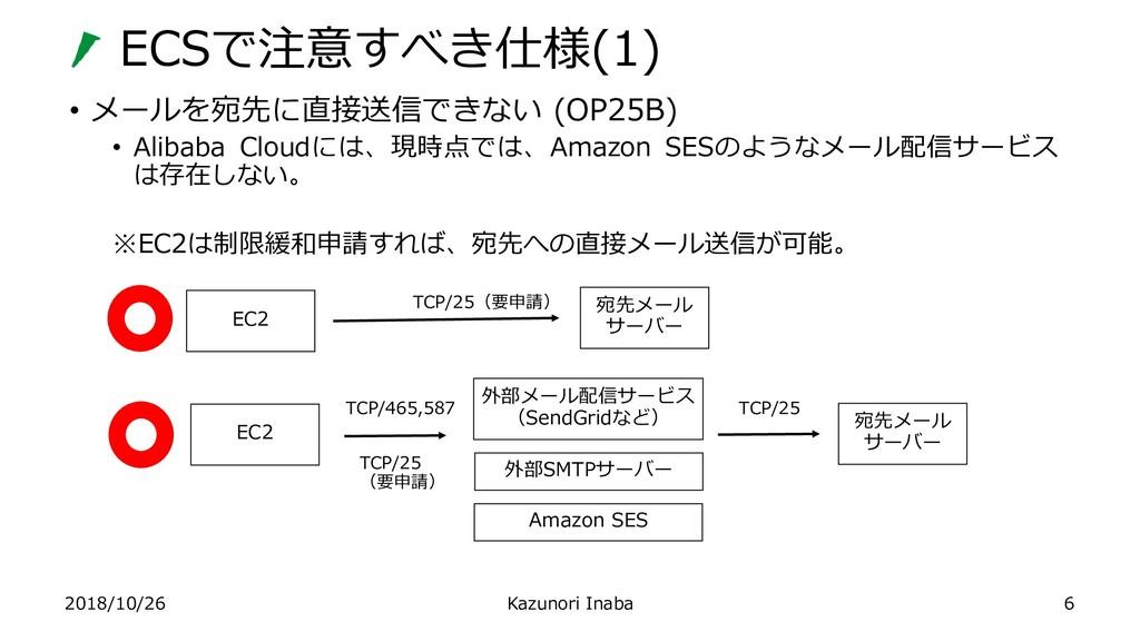 ECSで注意すべき仕様(1) 2018/10/26 Kazunori Inaba • メールを...