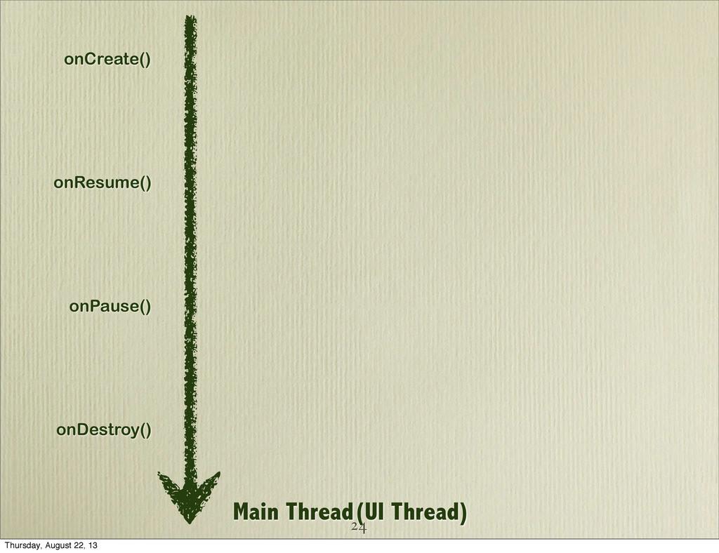 Main Thread(UI Thread) onCreate() onResume() on...