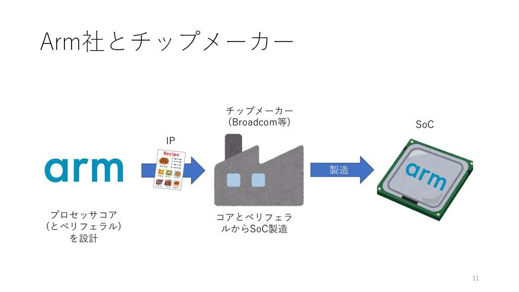 Arm社とチップメーカー 11 チップメーカー (Broadcom等) 製造 SoC プロセッ...
