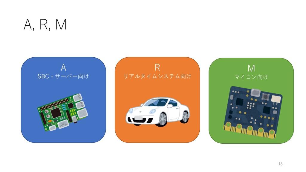 A, R, M 18 A SBC・サーバー向け R リアルタイムシステム向け M マイコン向け