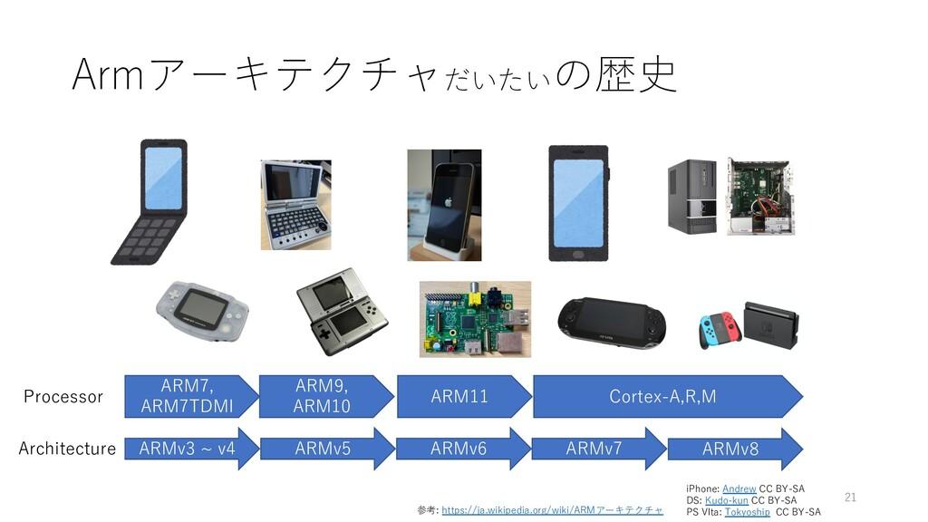 Armアーキテクチャだいたいの歴史 21 ARMv3 ~ v4 ARMv5 ARMv6 ARM...