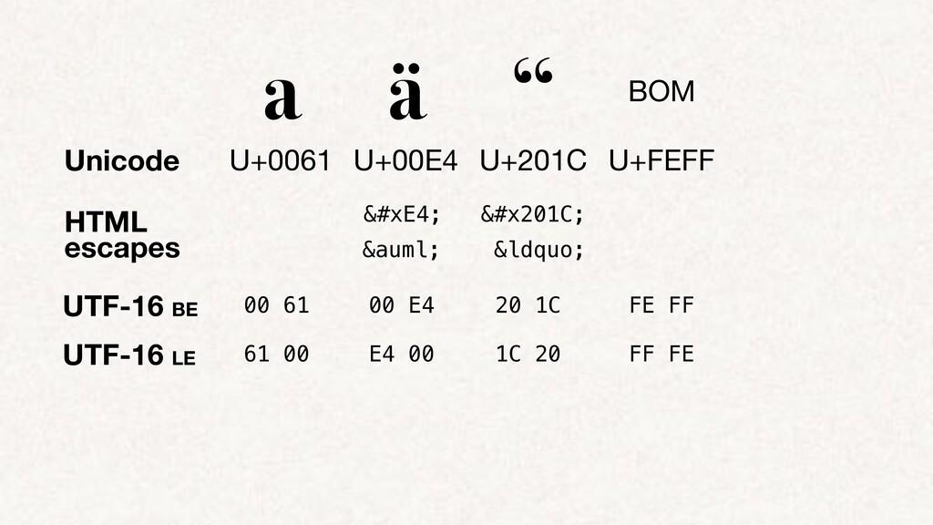 """HTML escapes a ä """" BOM U+0061 U+00E4 U+201C U+F..."""