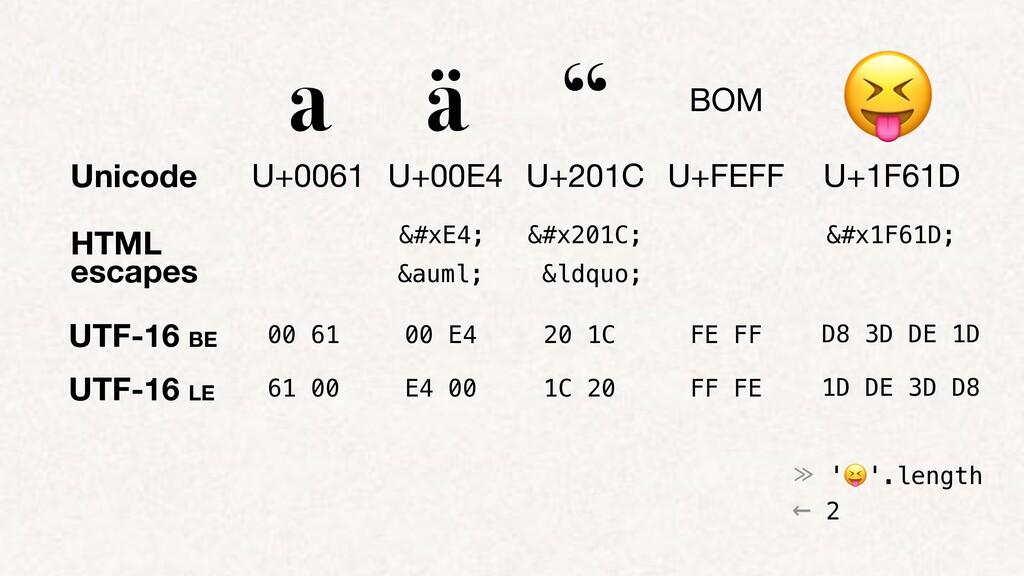 """HTML escapes a ä """" BOM 😝 U+0061 U+00E4 U+201C U..."""