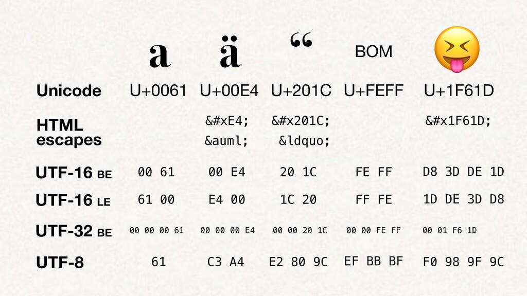 """HTML escapes UTF-8 a ä """" BOM 😝 U+0061 U+00E4 U+..."""