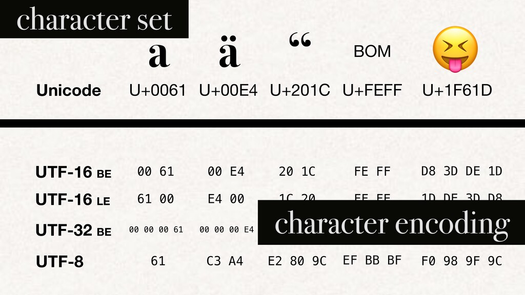 "UTF-8 a ä "" BOM 😝 U+0061 U+00E4 U+201C U+FEFF U..."