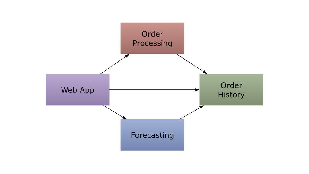 Web App Forecasting Order Processing Order Hist...
