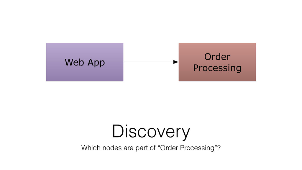 Web App Order Processing Discovery Which nodes ...