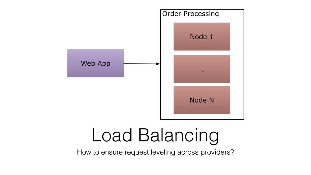 Web App Order Processing Node 1 Node N … Load B...