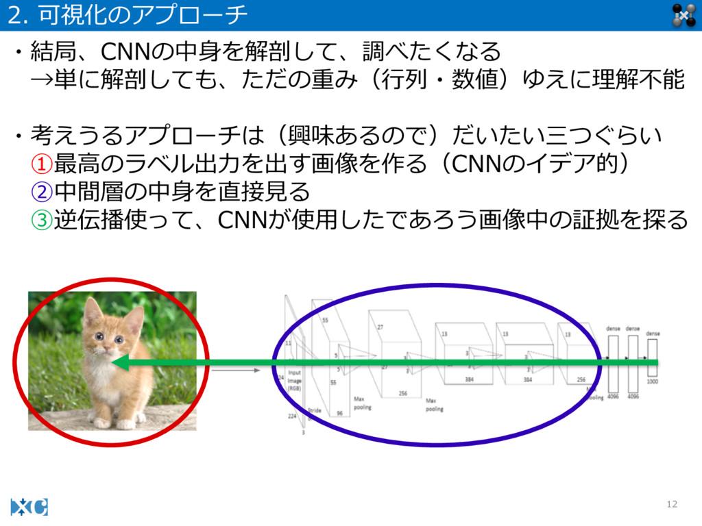 12 2. 可視化のアプローチ ・結局、CNNの中⾝身を解剖して、調べたくなる →単に解剖し...